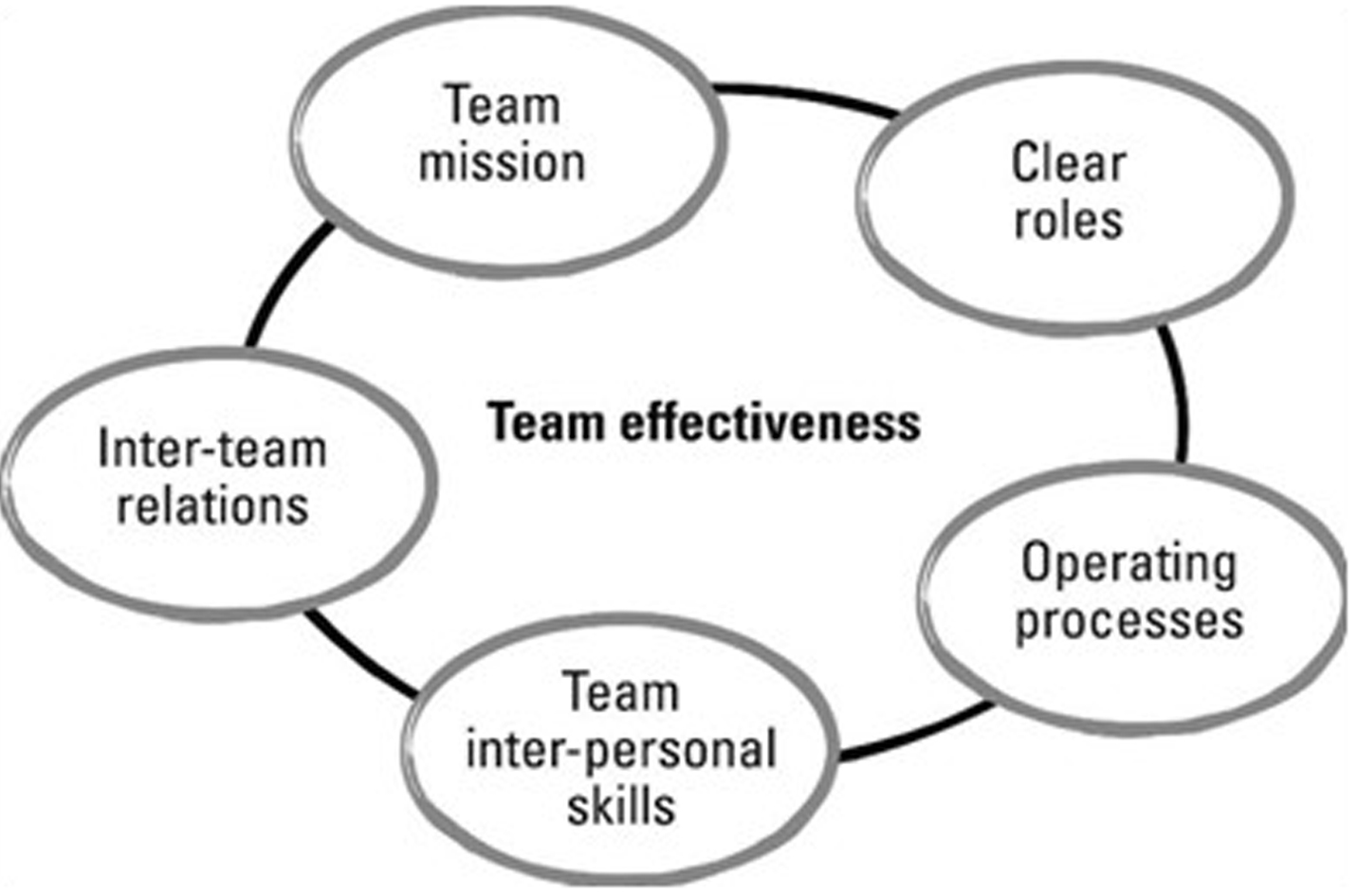 personal team effectiveness The team also was effective in my personal development, which in turn improved  a distraction  team effectiveness is process variables these include member commitment to a common purpose.