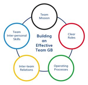 Building an effective Team GB – it takes an Olympic size village
