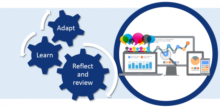 adapt, learn, reflect, review