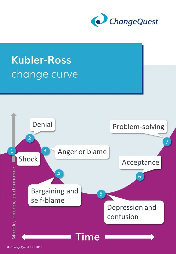 supporting people through the change curve