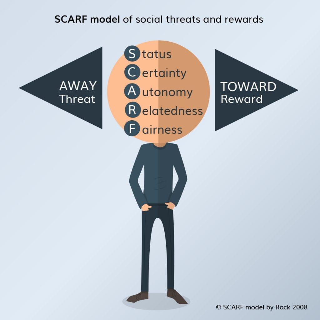 David Rock – SCARF model of social experience