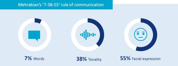Mehrabian's rule of communication