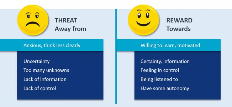 threat vs reward